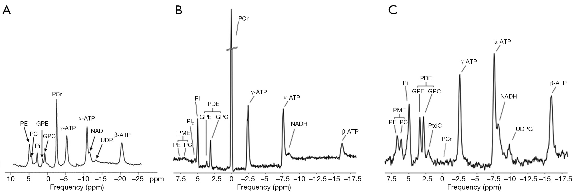 Assessing Tissue Metabolism By Phosphorous 31 Magnetic Resonance Todd Engineering Schematics Figure 2 Representative 31p Spectra From Human Brain A Skeletal Muscle B And Liver C Reproduced With Permission Lei Et Al