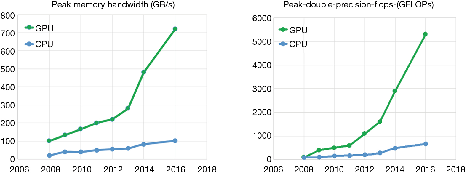 A survey of GPU-based acceleration techniques in MRI