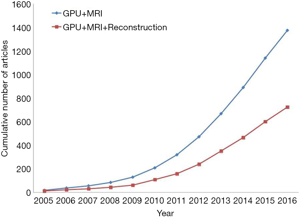 A survey of GPU-based acceleration techniques in MRI reconstructions