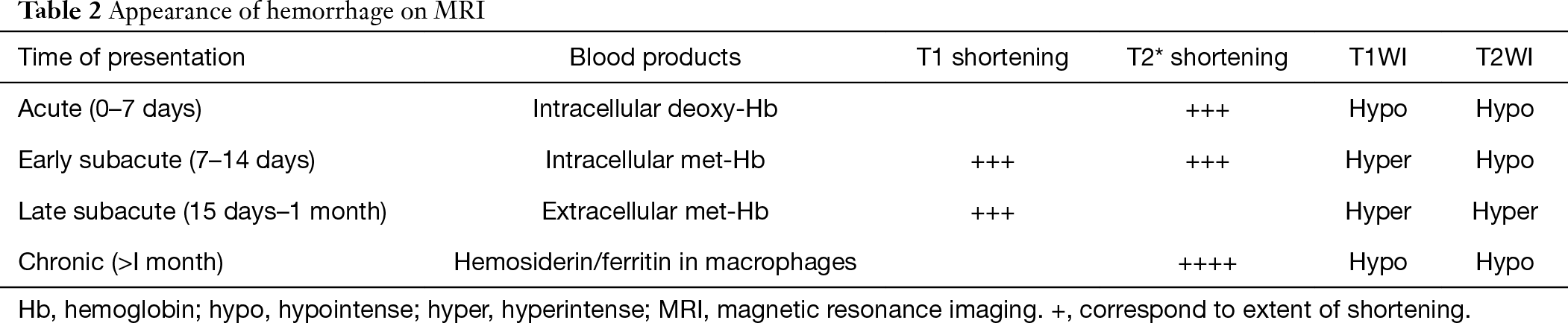 blood products mri