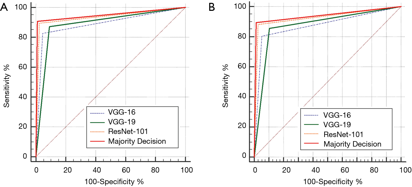 Improvement diagnostic accuracy of sinusitis recognition in