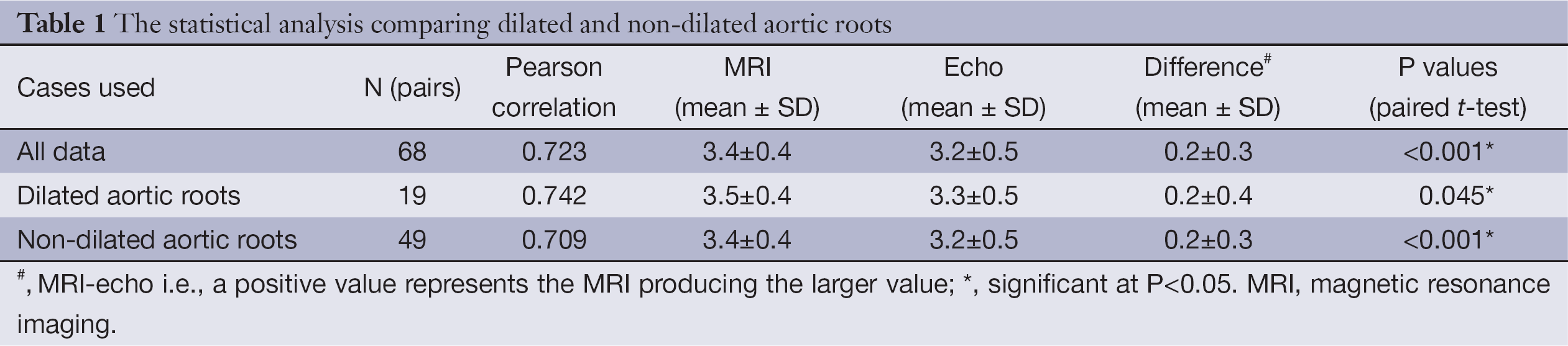 Aortic Root Size Chart